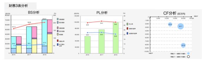 ZOZOの財務諸表分析
