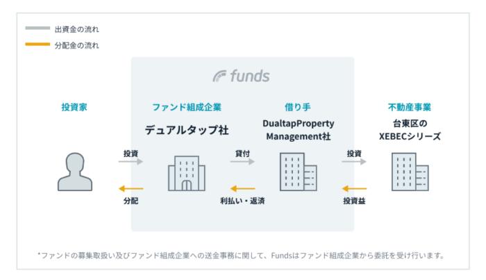 出典:Funds(ファンズ)公式サイト 台東区XEBEC(ジーベック)ファンド概要