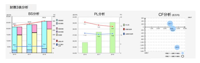 ファンコミュニケーションズ財務諸表分析