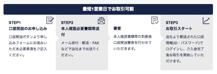 出典:シストレ24公式サイト 口座開設手順