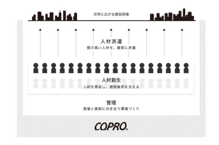 出典:コプロ・ホールディングス公式サイト