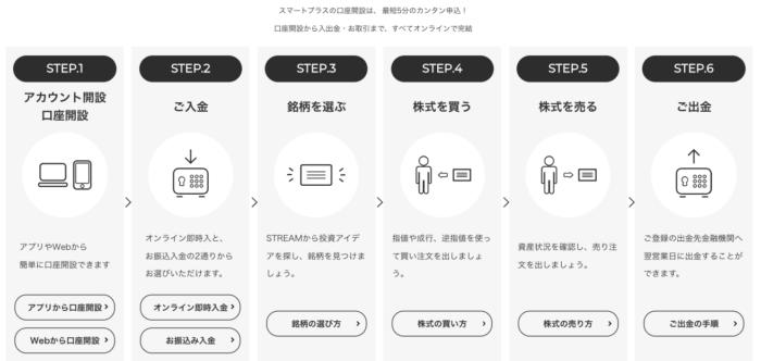 出典:STREAM公式サイト 口座開設の流れ