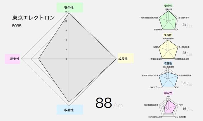 東京エレクトロンの財務分析