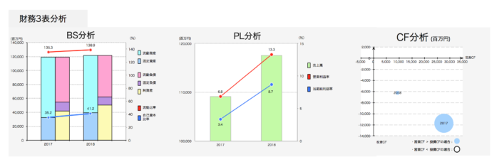 日本国土開発の業績・安全性