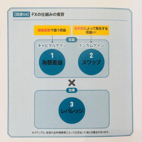 出典:FXトラリピの教科書P.19 FXの仕組みの復習