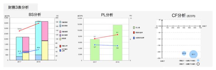 UUUM 財務分析