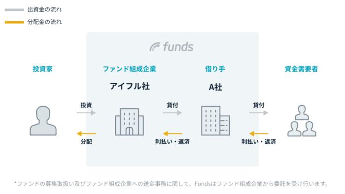 出典:Funds(ファンズ)アイフルビジネスローンファンド#1