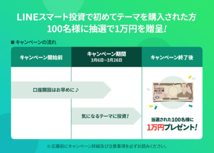 出典:LINEスマート投資公式ブログ ミニテーマ記念キャンペーン