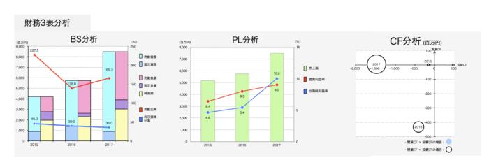 明豊エンタープライズの財務諸表分析