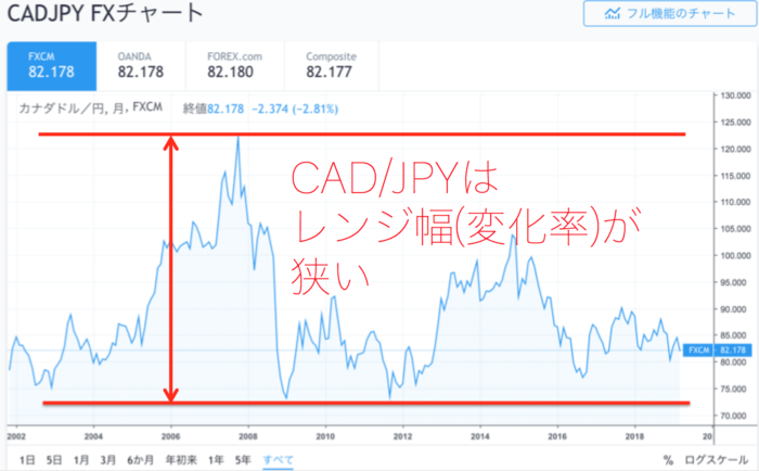 出典:TradingView 各通貨ペアチャート