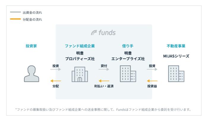出典:Funds(ファンズ)公式サイト 世田谷区MIJASファンド#1 スキーム