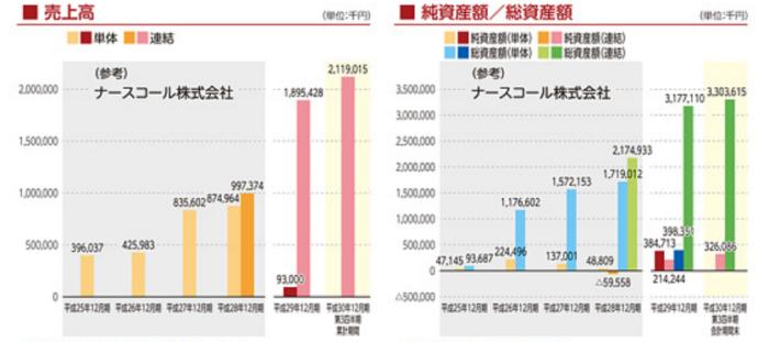 出典:日本ホスピスホールディングス有価証券届出書