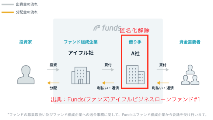 Funds(ファンズ)アイフルビジネスローンファンド#1を引用 ブログ『すべての投資家達へ』管理人が編集