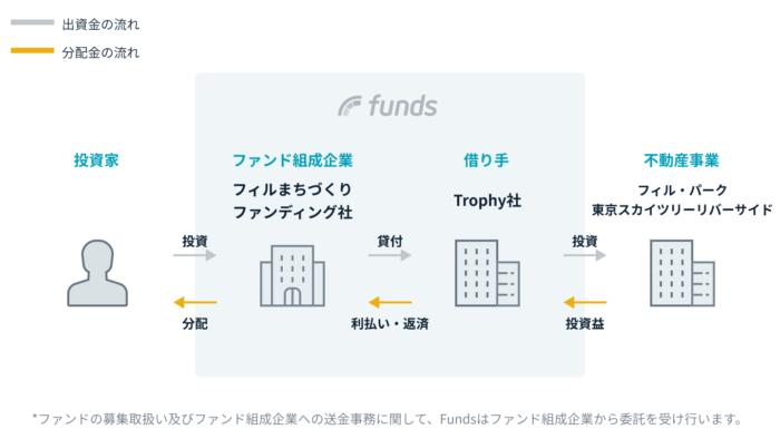 出典:Funds公式サイト 東京スカイツリーリバーサイドファンド#1 スキーム