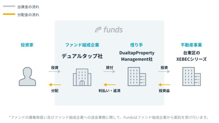 出典:Funds(ファンズ)公式サイト 台東区XEBEC(ジーベック)ファンド#2スキーム