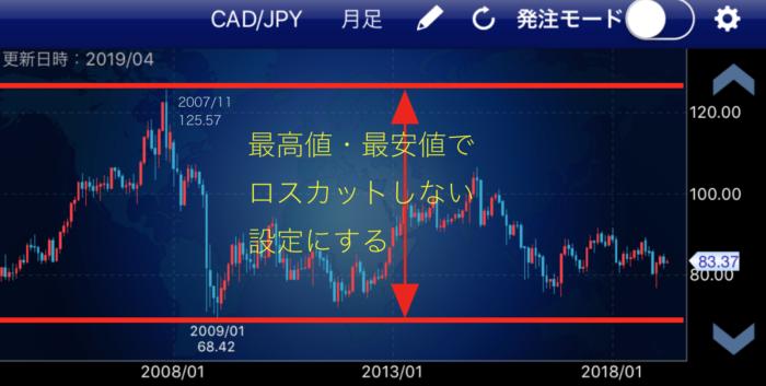 出典:「ポケトラ」 カナダドル/円の過去チャート 最高値・最安値でロスカットしない設定にしよう