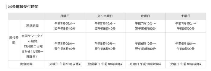 出典:トライオートFX公式サイト 出金依頼受付時間