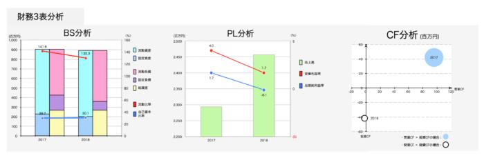 【IPO初値予想】バルテス(4442)の業績・安全性
