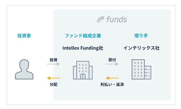 出典:Funds(ファンズ)公式サイト リースバック事業「あんばい」ファンド#1