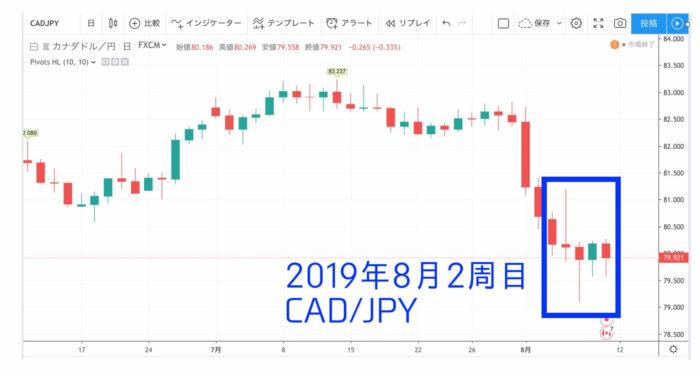 チャート出典:TradingView