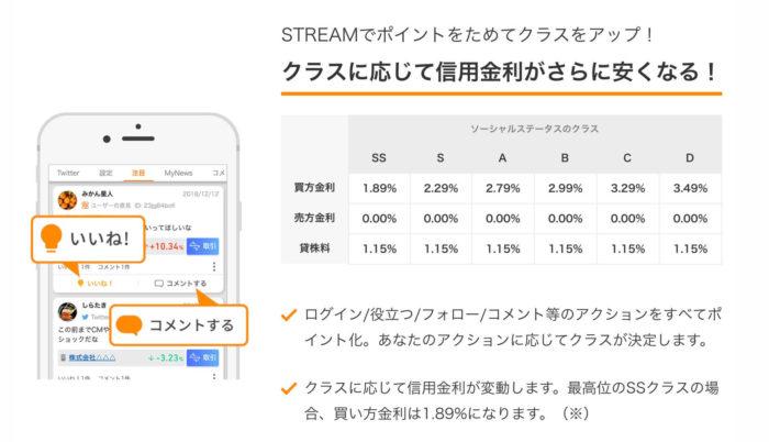 出典:STREAM公式サイト クラスと信用金利