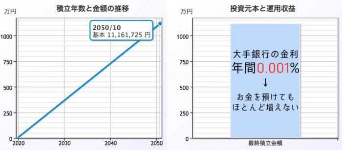出典:楽天証券つみたてかんたんシミュレーション0.001%