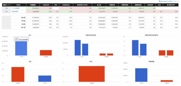 出典:バフェット・コード企業比較ページ