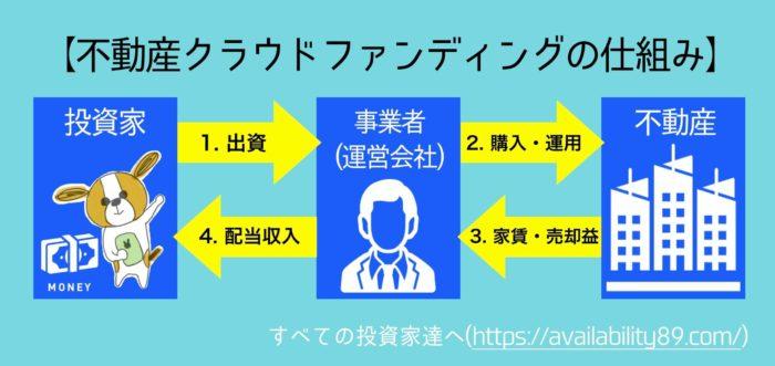 【図解】不動産クラウドファンディングの仕組み