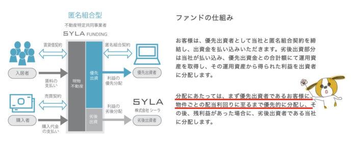 出典:SYLA FUNDING(シーラファンディング)公式サイト