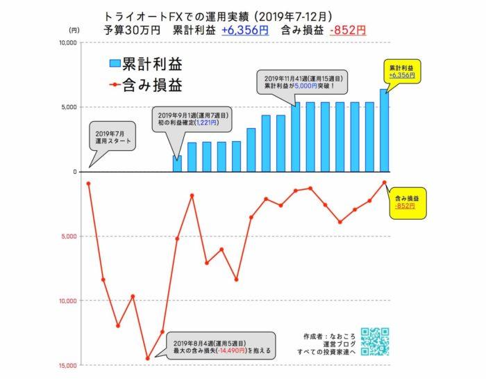 トライオートFXの運用実績まとめ【+6,356円】