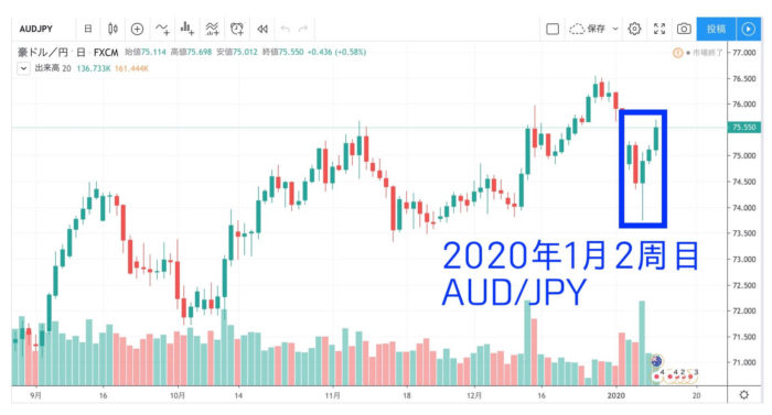 チャート出典:TradingView AUD JPY