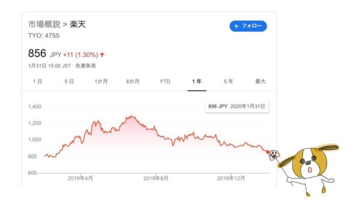出典:Google Finance 楽天(4755)株価