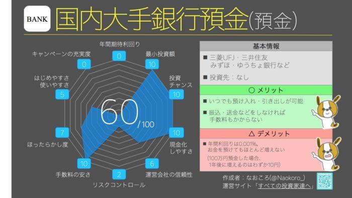 総合ランキング8位(60点) 銀行預金
