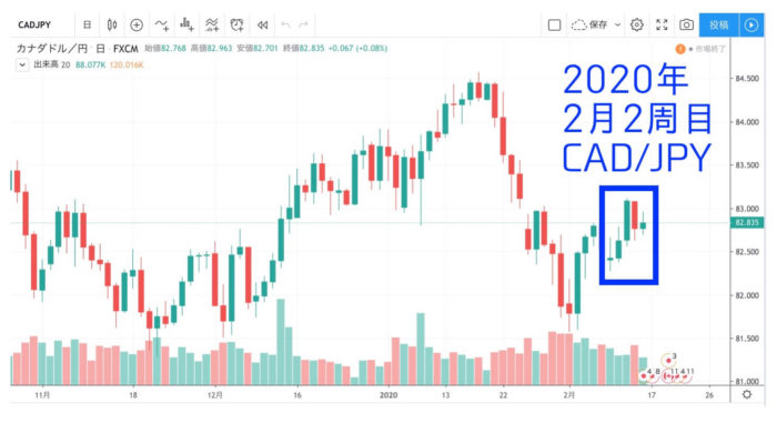 チャート出典:TradingView CAD JPY
