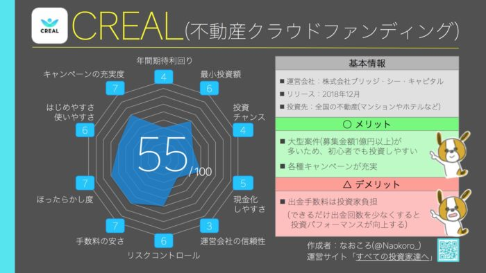 総合ランキング11位(55点) CREAL