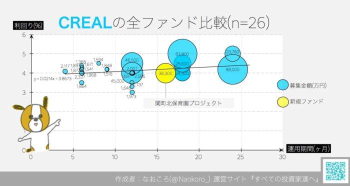 CREALの全ファンド比較