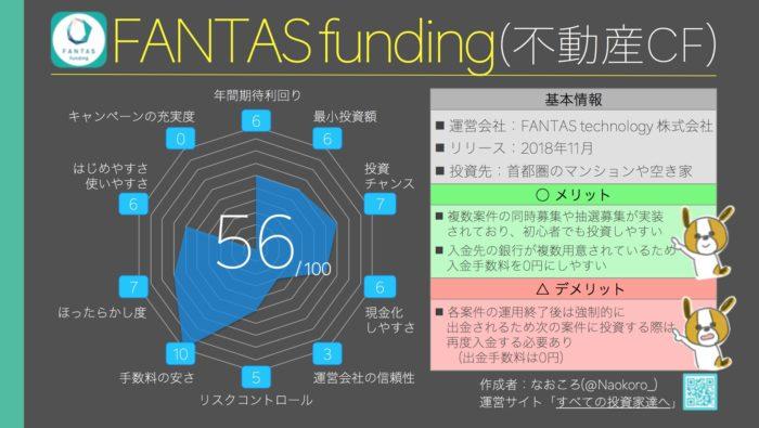 総合ランキング9位(56点) FANTAS funding