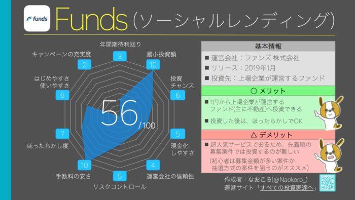 総合ランキング9位(56点) Funds(ファンズ)