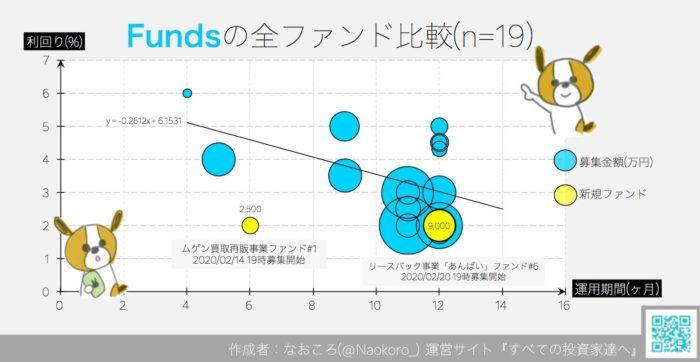 Funds全ファンド比較