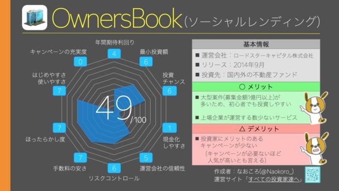 総合ランキング13位(49点) OwnersBook