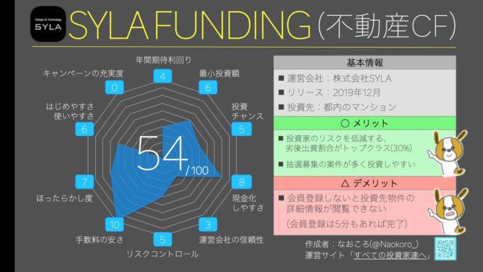 総合ランキング12位(54点) SYLA FUNDING