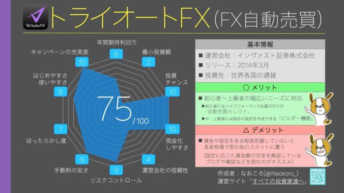 総合ランキング5位(75点) トライオートFX