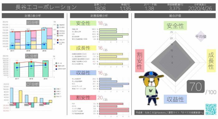 PER4.7倍 長谷工コーポレーション