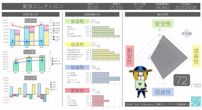 ROE19.7% 東京エレクトロン