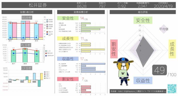 固定比率11.1% 松井証券