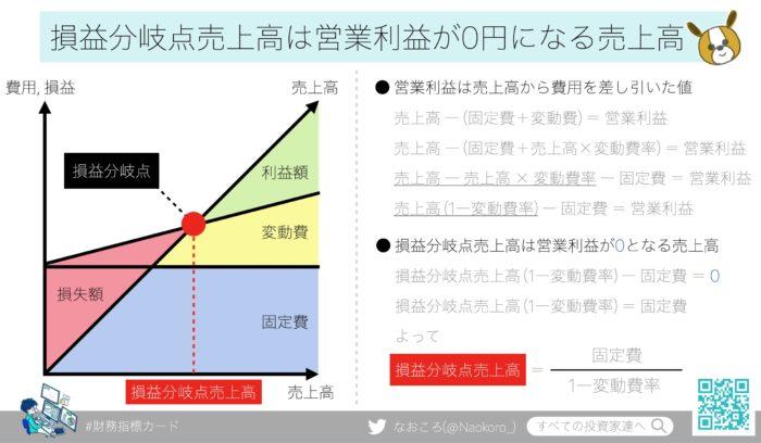 損益分岐点売上高のグラフ