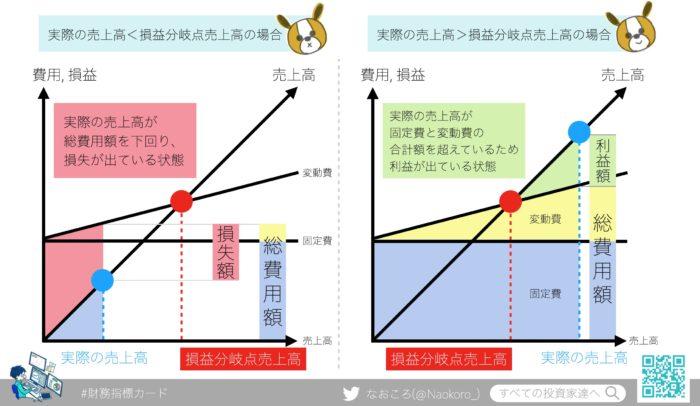 損益分岐点売上高の具体例グラフ