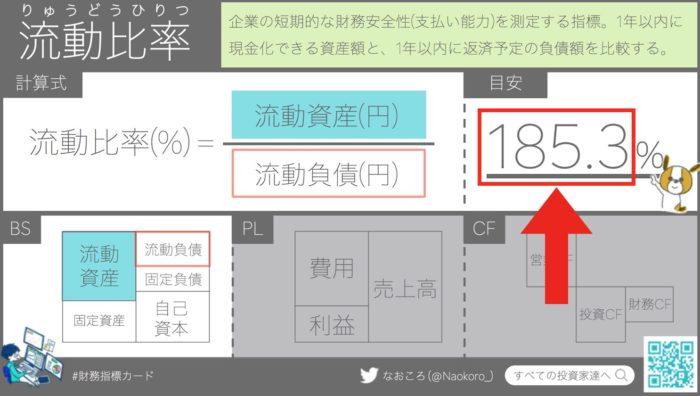 【財務指標】日経225の流動比率の平均は180%程度