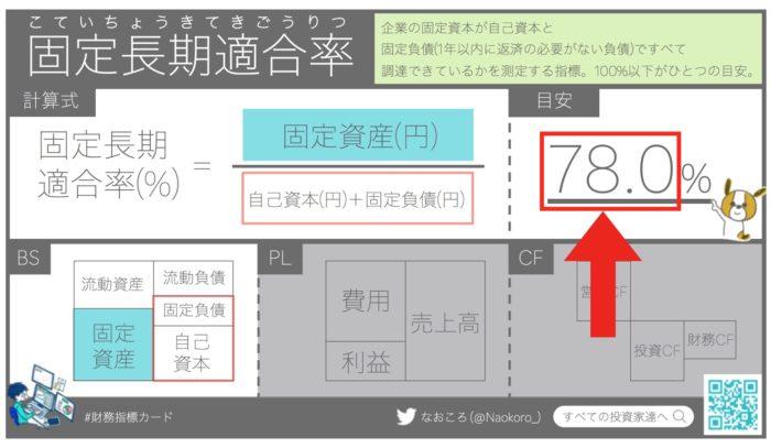 【財務指標】日経225の固定長期適合率の平均は78%