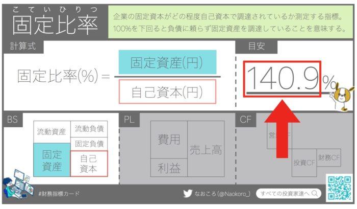 【財務指標】日経225の固定比率の平均は140%程度